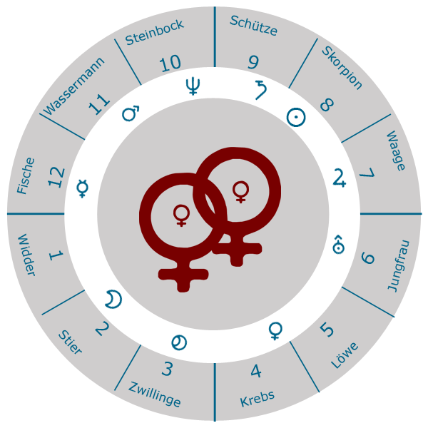 Partner Horoskop